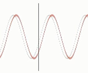 Academy: Dynamic Cycles Explained