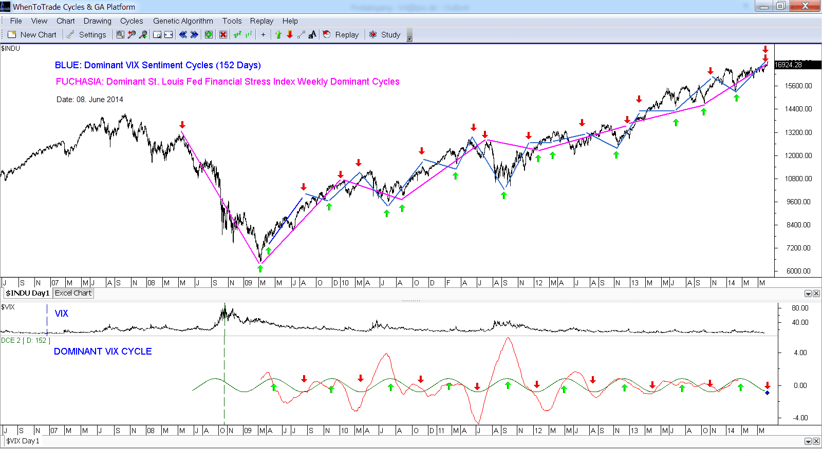 VIX and Financial Stress Index Dominant Cycle View