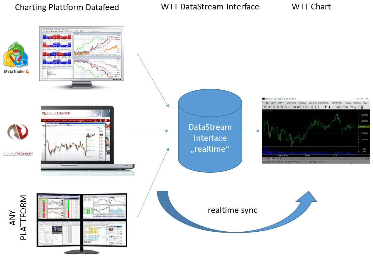 DataStream Interface to load realtime charts from different plattforms