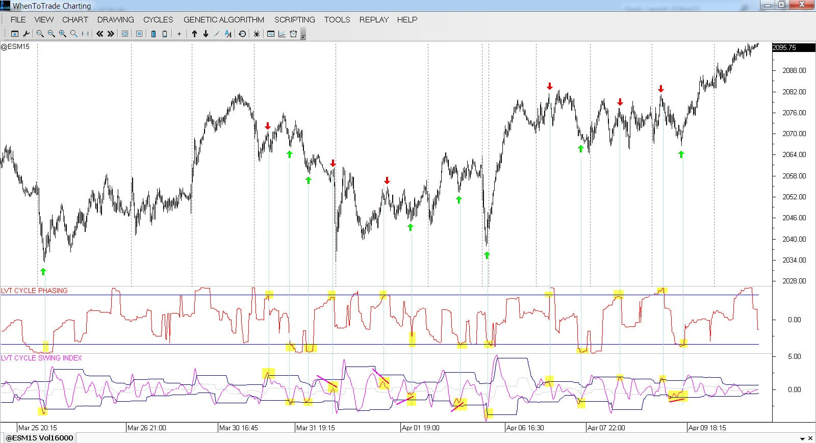 Cycle Phasing & Cycle Swing Indicator
