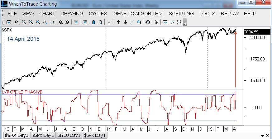 SPX CyclePhasing Juncture