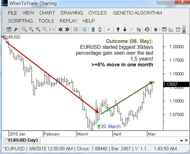 EURUSD - Cycles Prediction Outcome