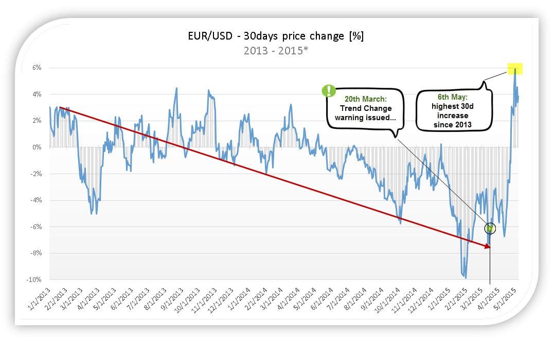 EURUSD 30days change