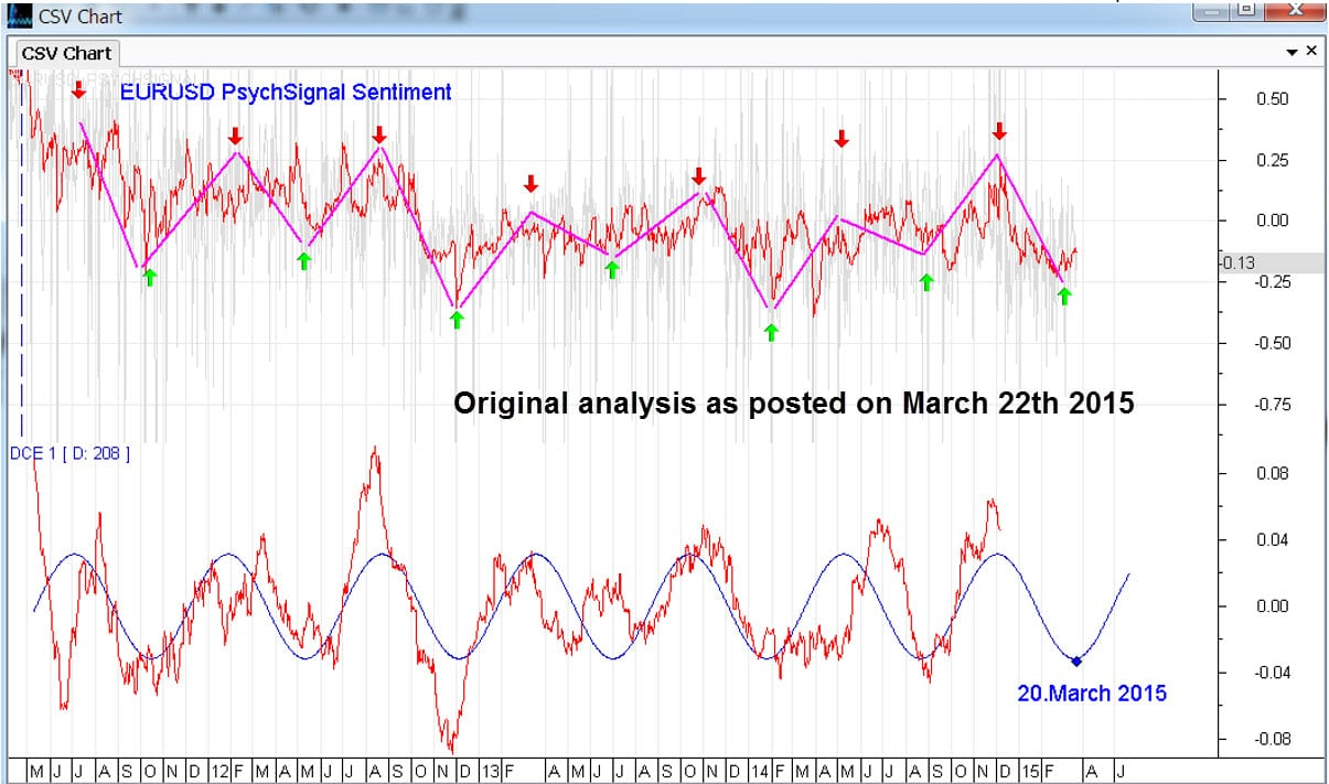 Cycle Analysis as of 20th March 2015