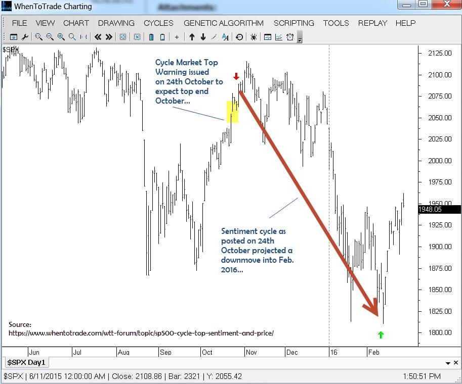 call_review_sp500