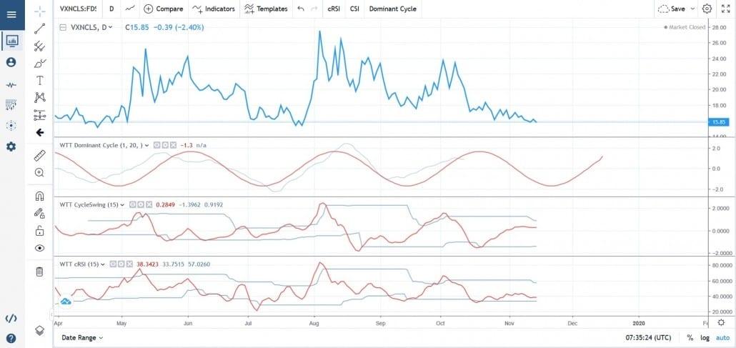 Charting Cycle Indicator