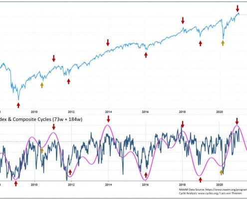 NAAIM Sentiment Cycles